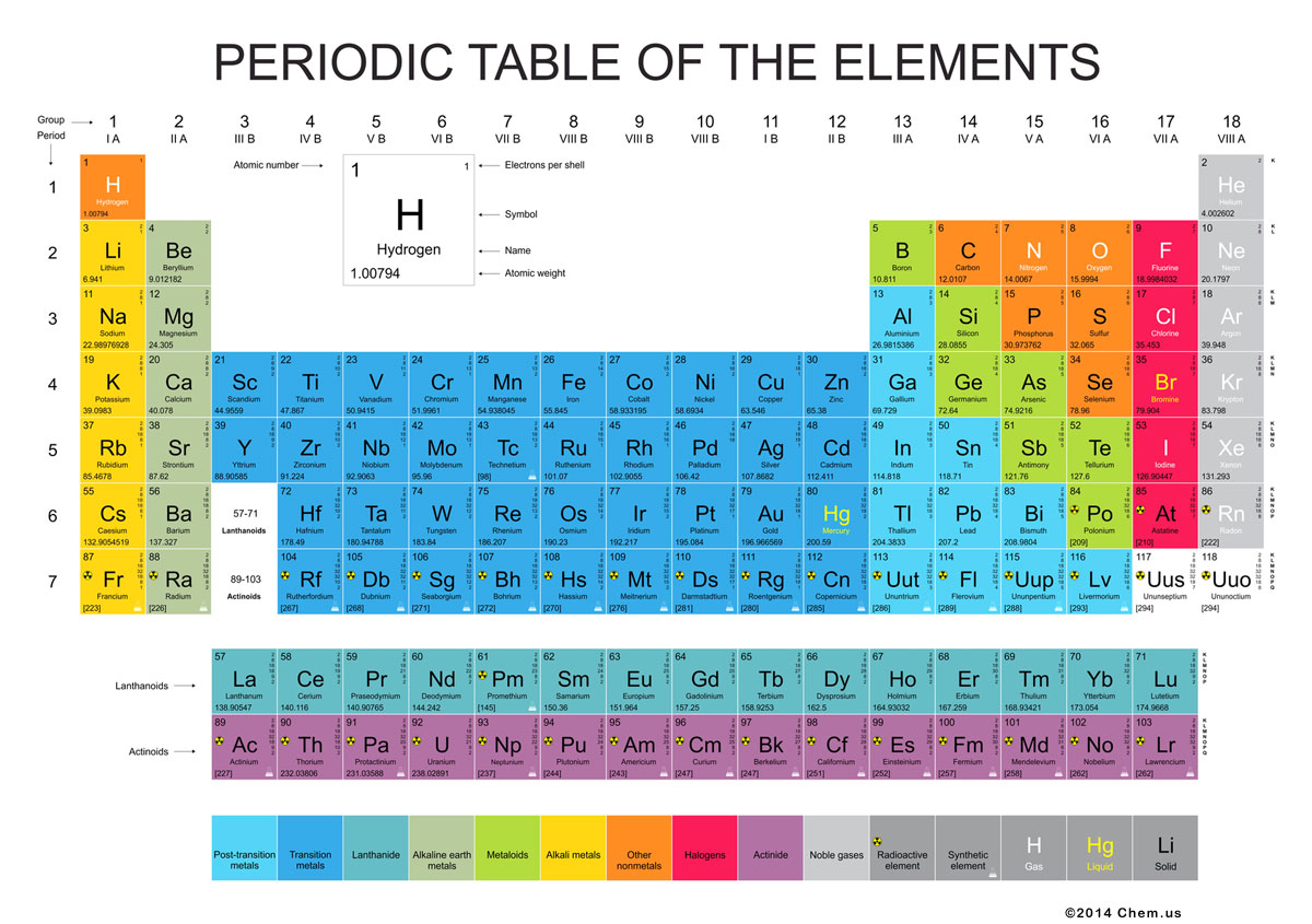 Chem chemistry for us chemical elements periodic table of elements gamestrikefo Images